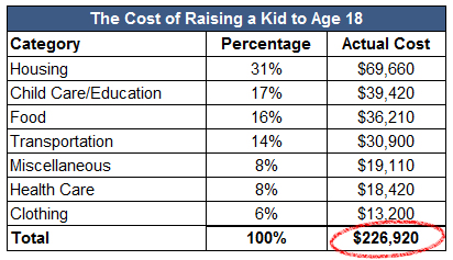 The Cost Of Raising A Kid To Age 18