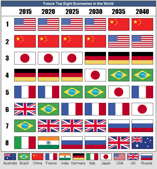 Future Top Economies in the World InvestingAnswers