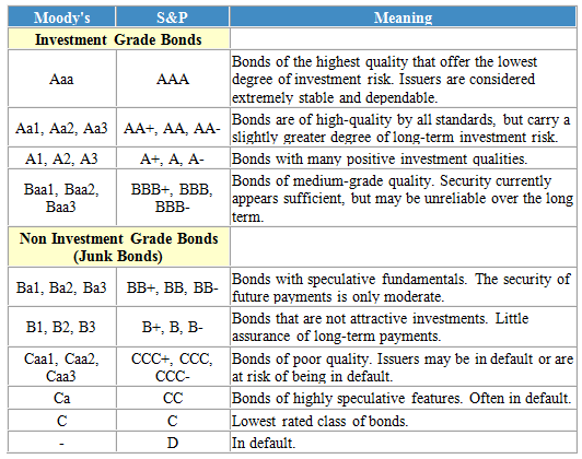 Moodys investment rating definitions union investment group assets under management
