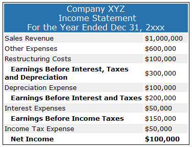 Earnings before interest tax depreciation amortization for Terest definition