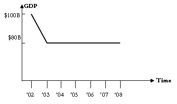 L-Shaped Recovery Graph