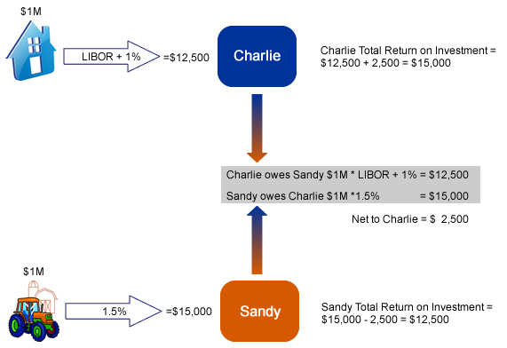 Forex swap example