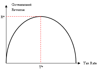 laffer curve example chart