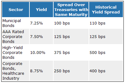 Yield Spread Example