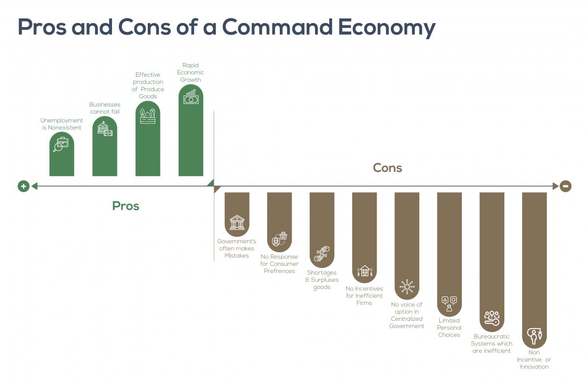 Pros and Cons of a Command Economy