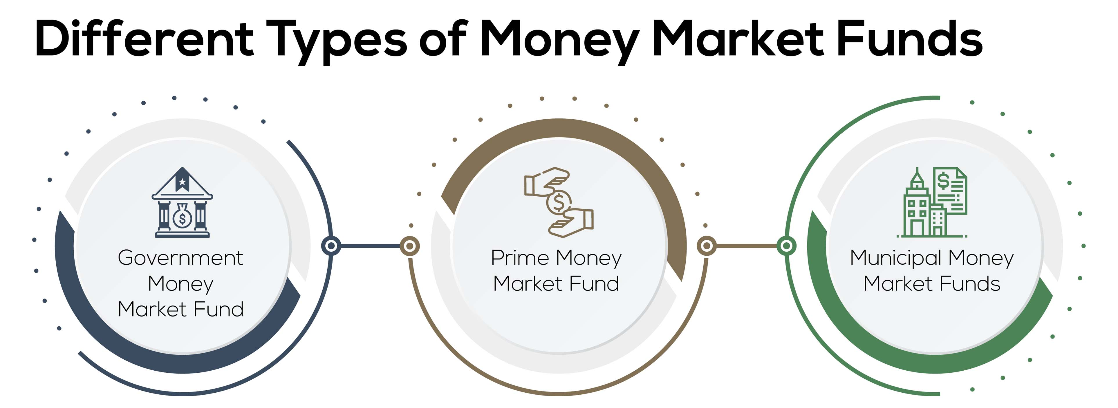 Different types of money market accounts