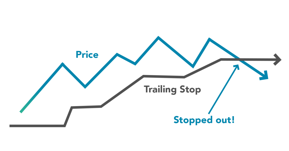 Trailing stop loss example