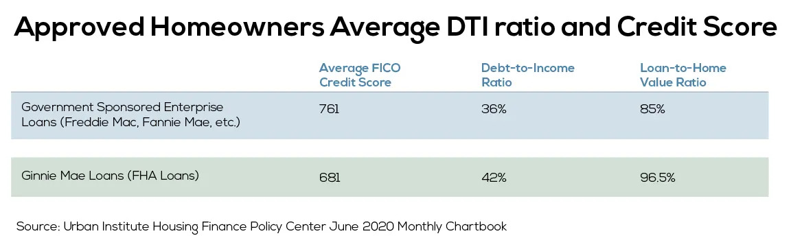 Approved homeowners average DTI ratio and credit score