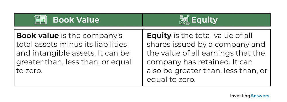 Book value vs equity