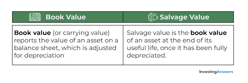 Bok value vs salvage value