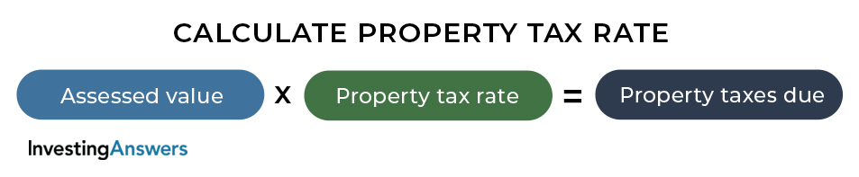 Calculate property tax rate