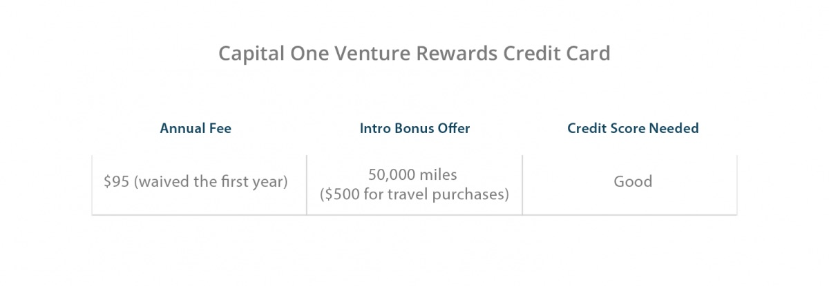 Capital One Venture Rewards Credit Card Benefits