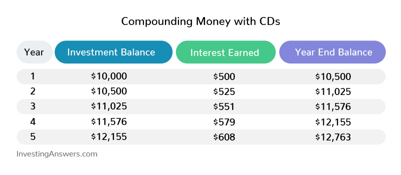 Compounding money with CDs