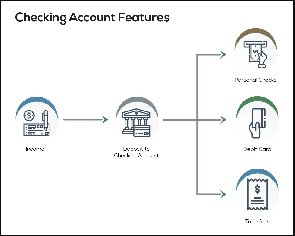 Checking Account Features