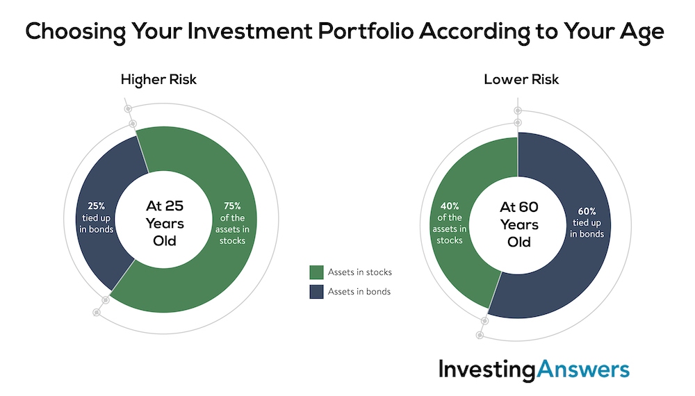 Choosing your investment portfolio according to your age
