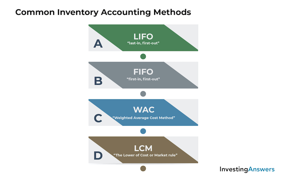 Common inventory accounting methods