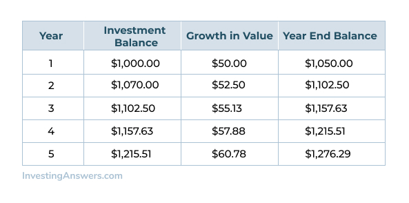 Compounding Interest Example