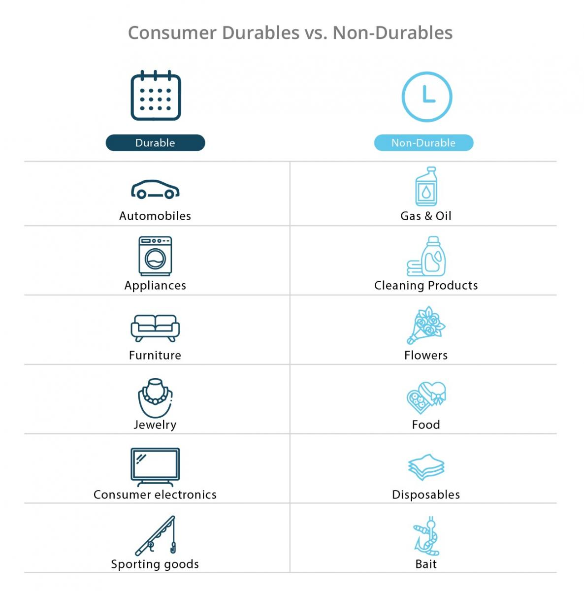 Examples of consumer durables