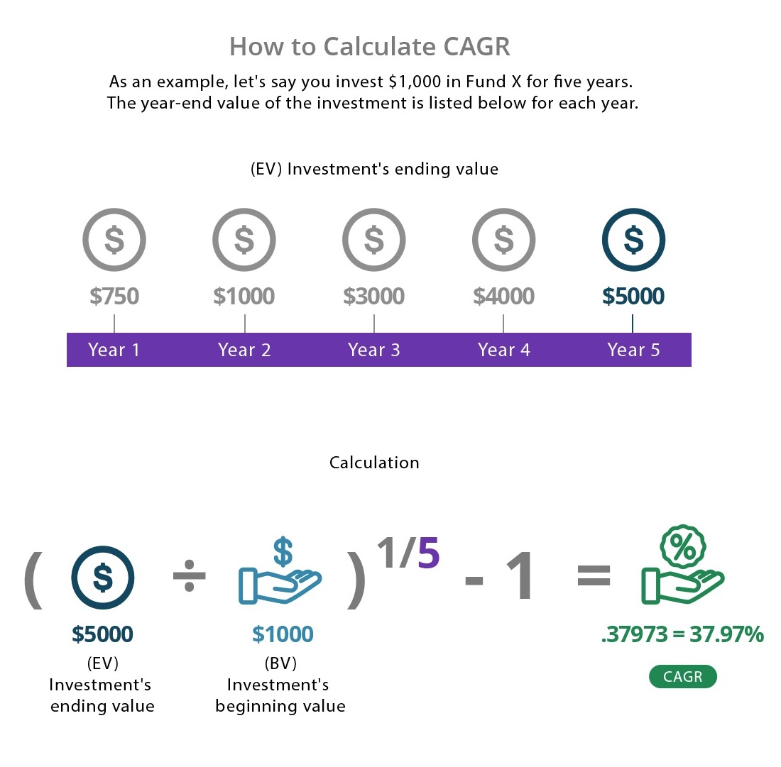 How to calculate CAGR