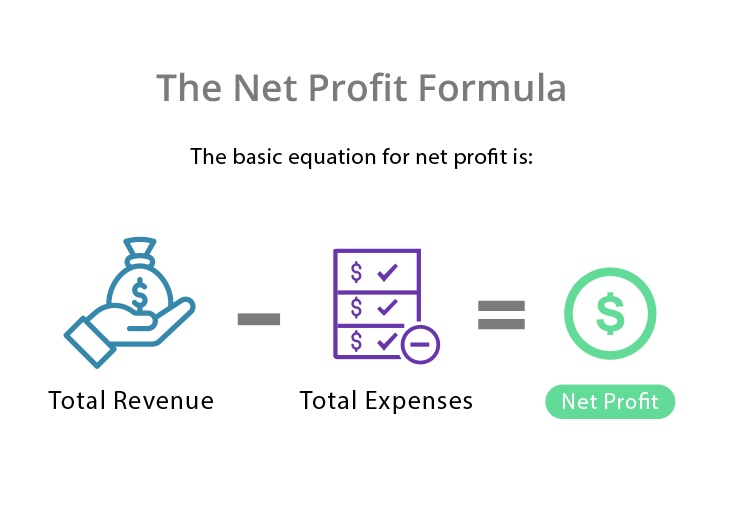 The net profit formula