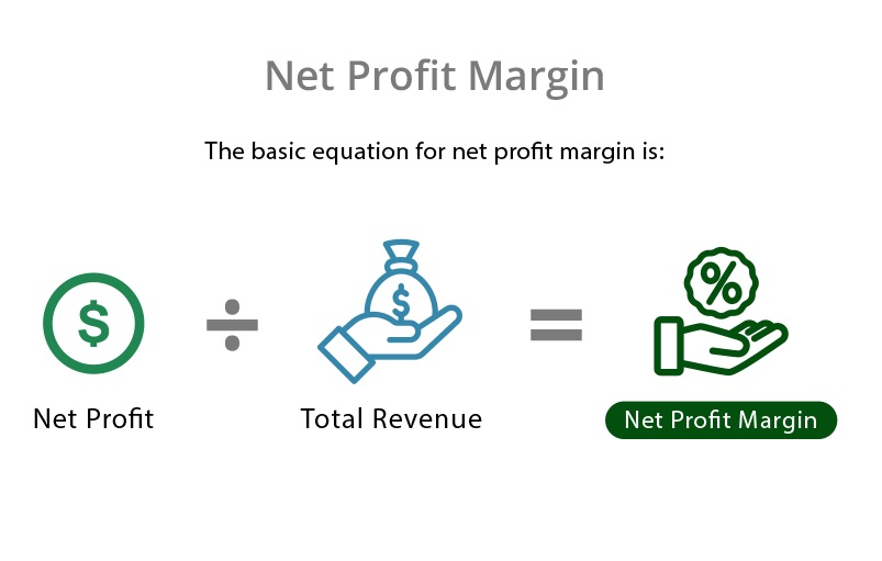 Net profit margin formula