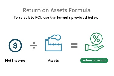 Return on assets formula