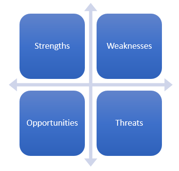 SWOT Analysis Definition & Example | InvestingAnswers