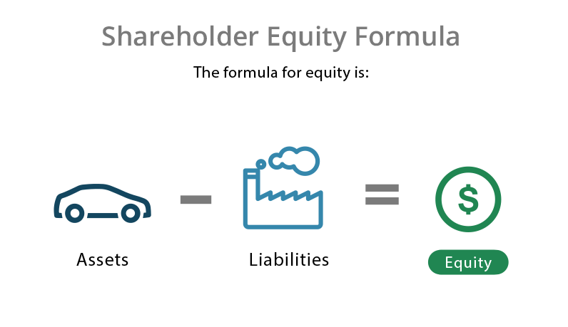 Shareholder equity formula