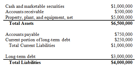 Shareholder equity report example