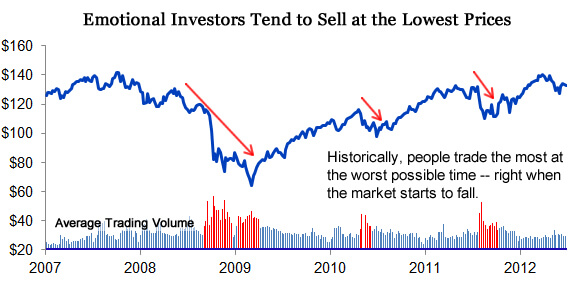 Typical Investors Show Us When to NOT Sell a Stock