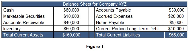 Working capital example balance sheet
