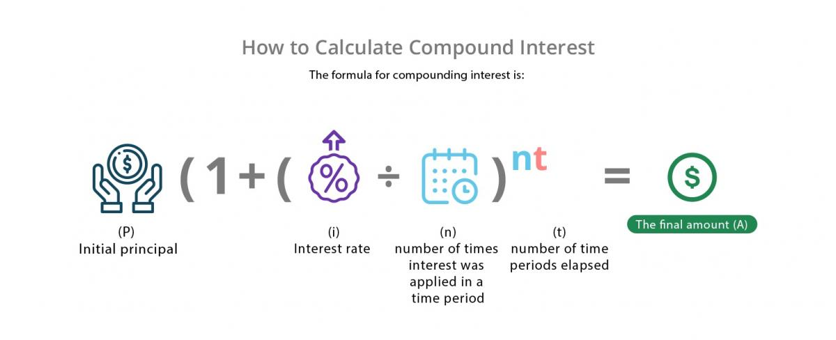 How to Calculate Compound Interest