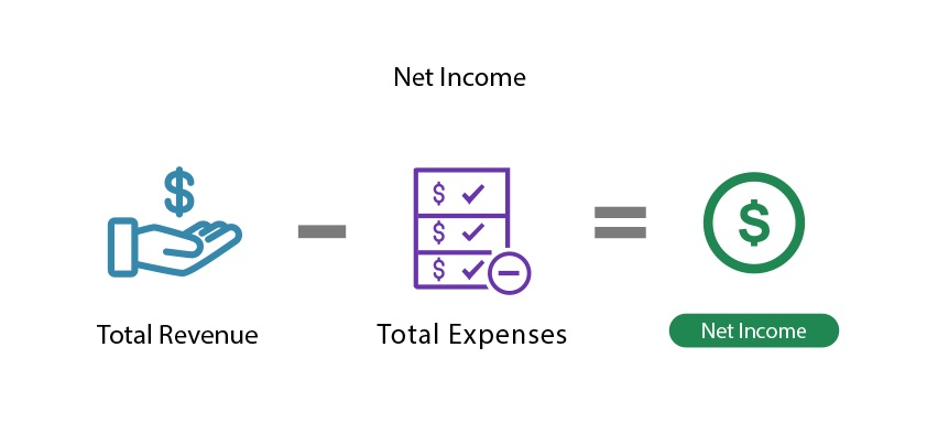 Net income example