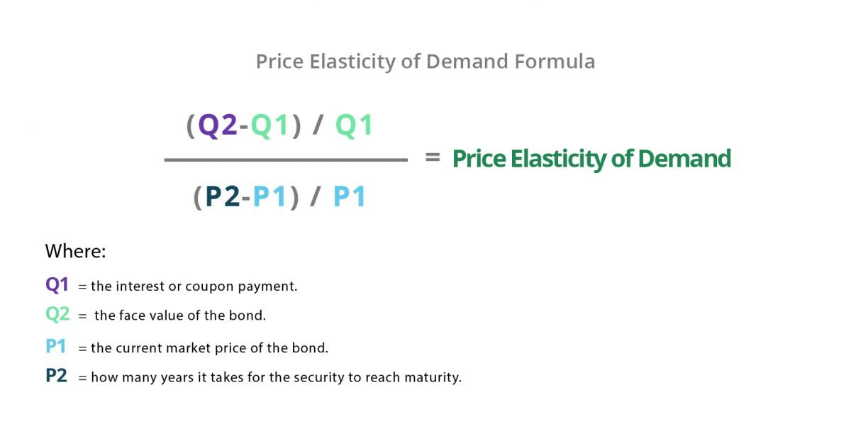 Price elasticity of demand formula example 2