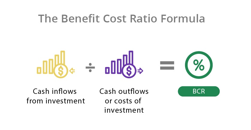 The benefit cost ratio formula