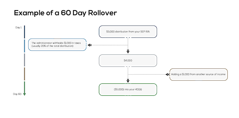 Example of a60-day rollover