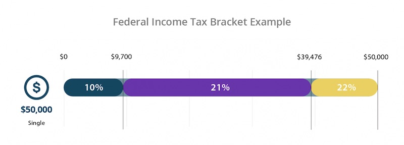 Federal income tax bracket example