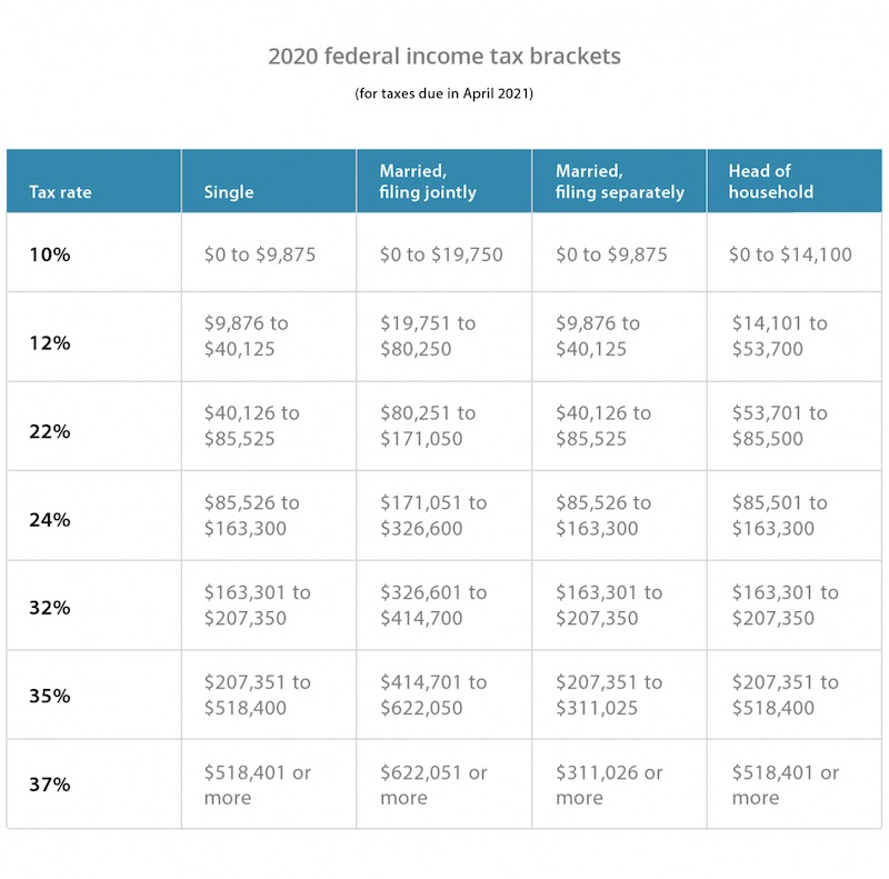 Federal income tax brackets for 2020