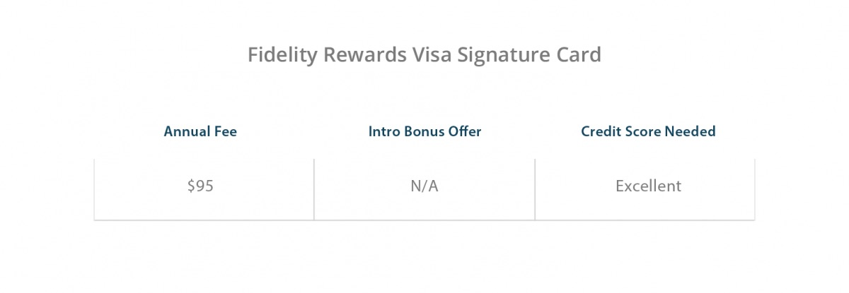 Fidelity Rewards Visa Signature Card Benefits