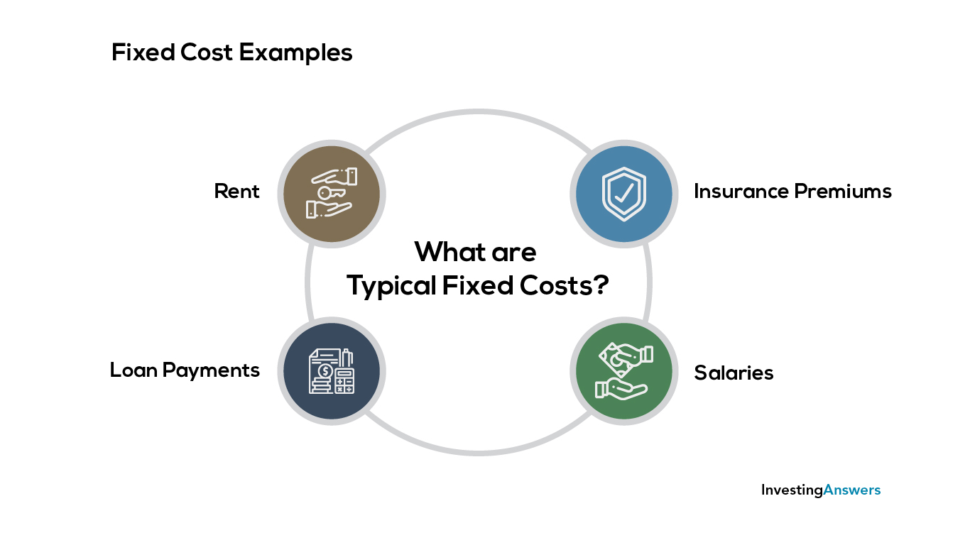 Fixed costs examples