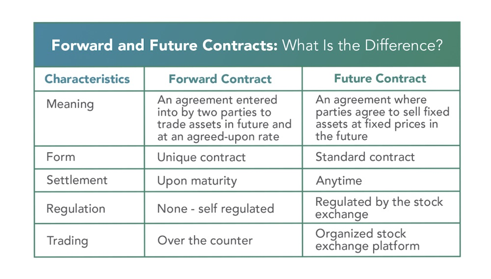 The difference between forward and future contracts