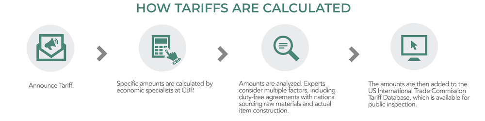 How tariffs are calculated