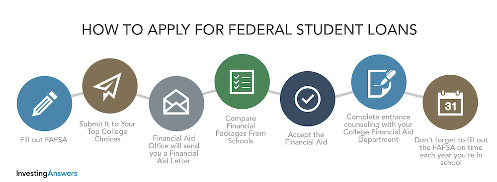 How to aply for federal student loans