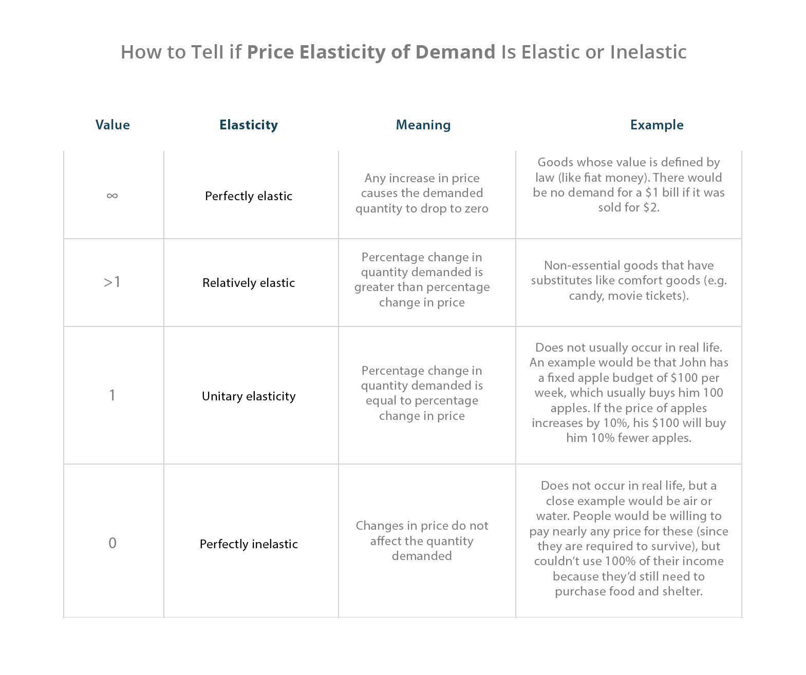 How to tel if price elasticity of demand is elastic or inelastic