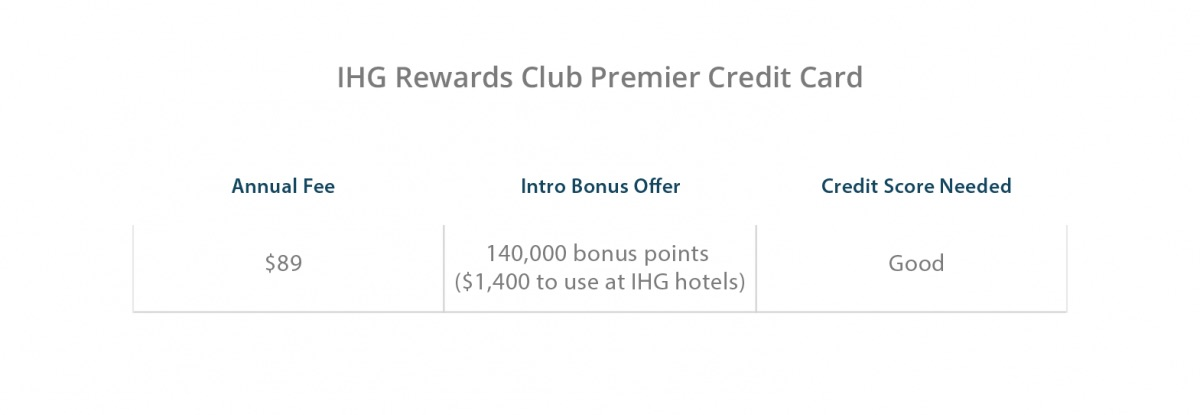IHG Rewards Club Premier Credit Card Benefits