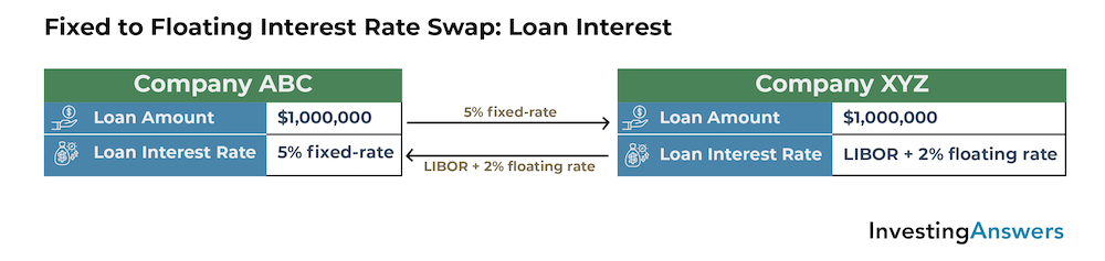 Interest rate swap loan interest