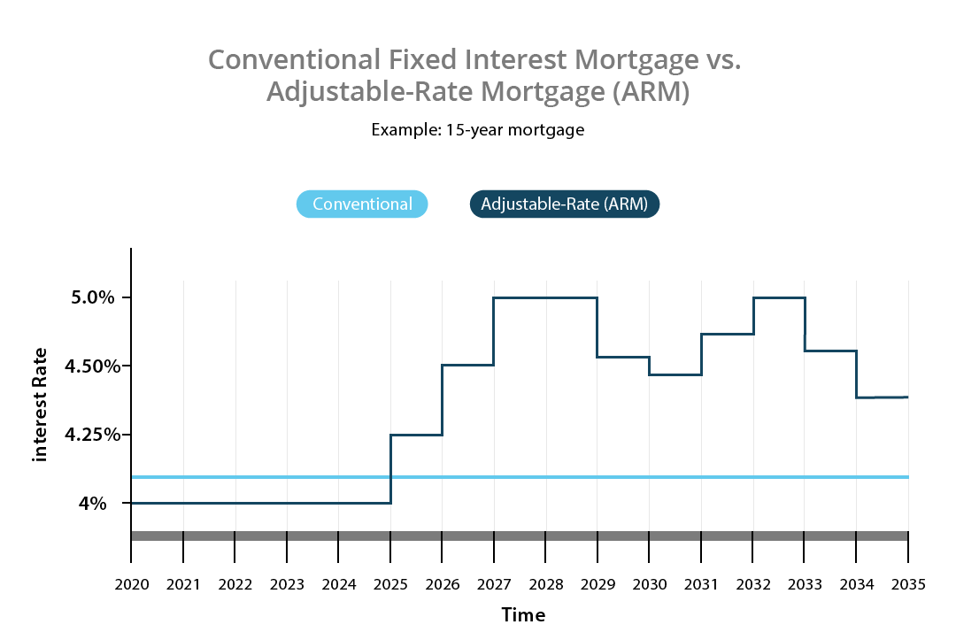 Adjustable vs fixed interest rate example