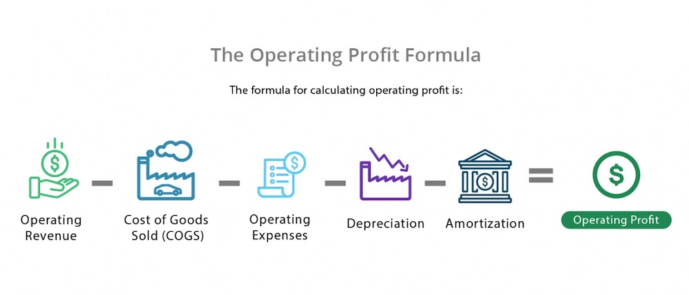 The Operating Profit Formila