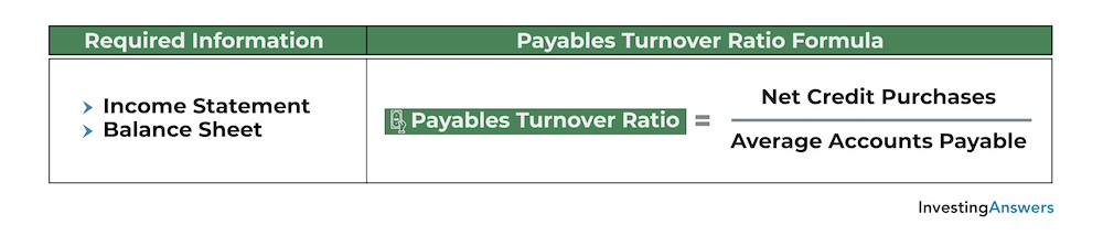 calculating payables turnover ratio