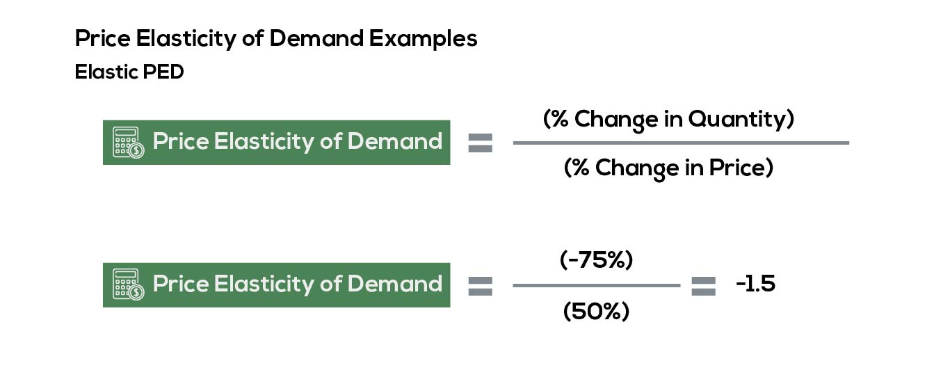 Example of elastic price elasticity of demand